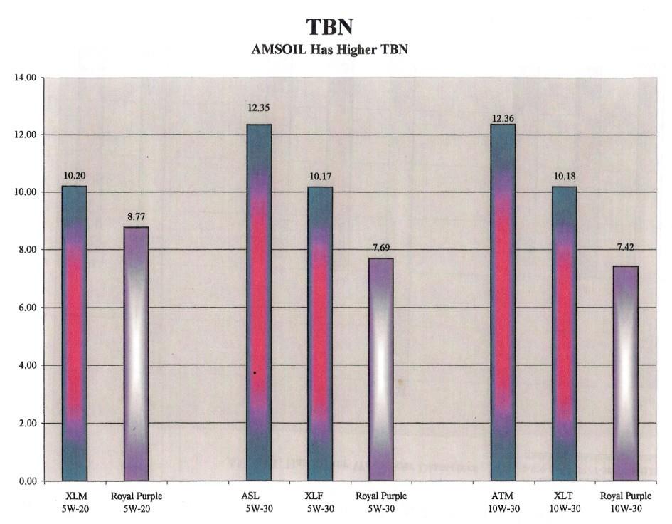Amsoil Has Better Cold Crank Lower Pour Points Asl Atm
