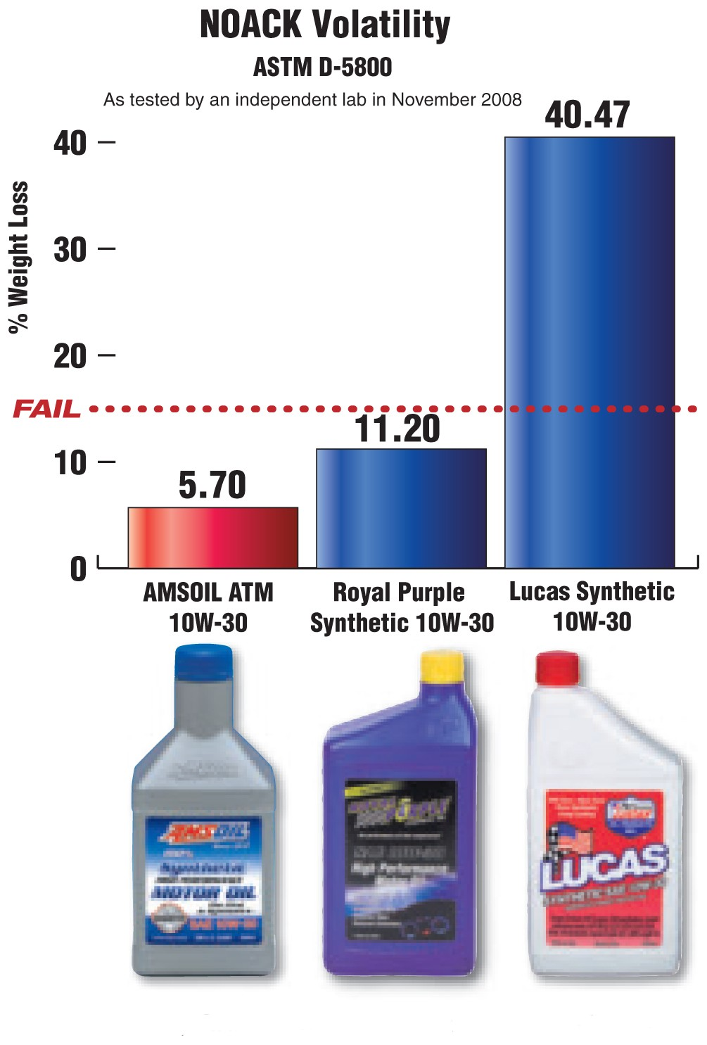 Synthetic Vs Conventional Oil >> Amsoil vs Royal Purple and Lucas